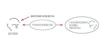 Positioning - Strategische Differenzierung nach Mag. Lorenz Wied