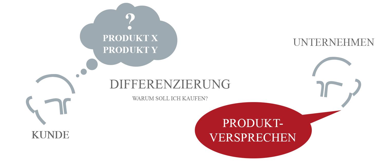 Produktpositionierung Lorenz Wied