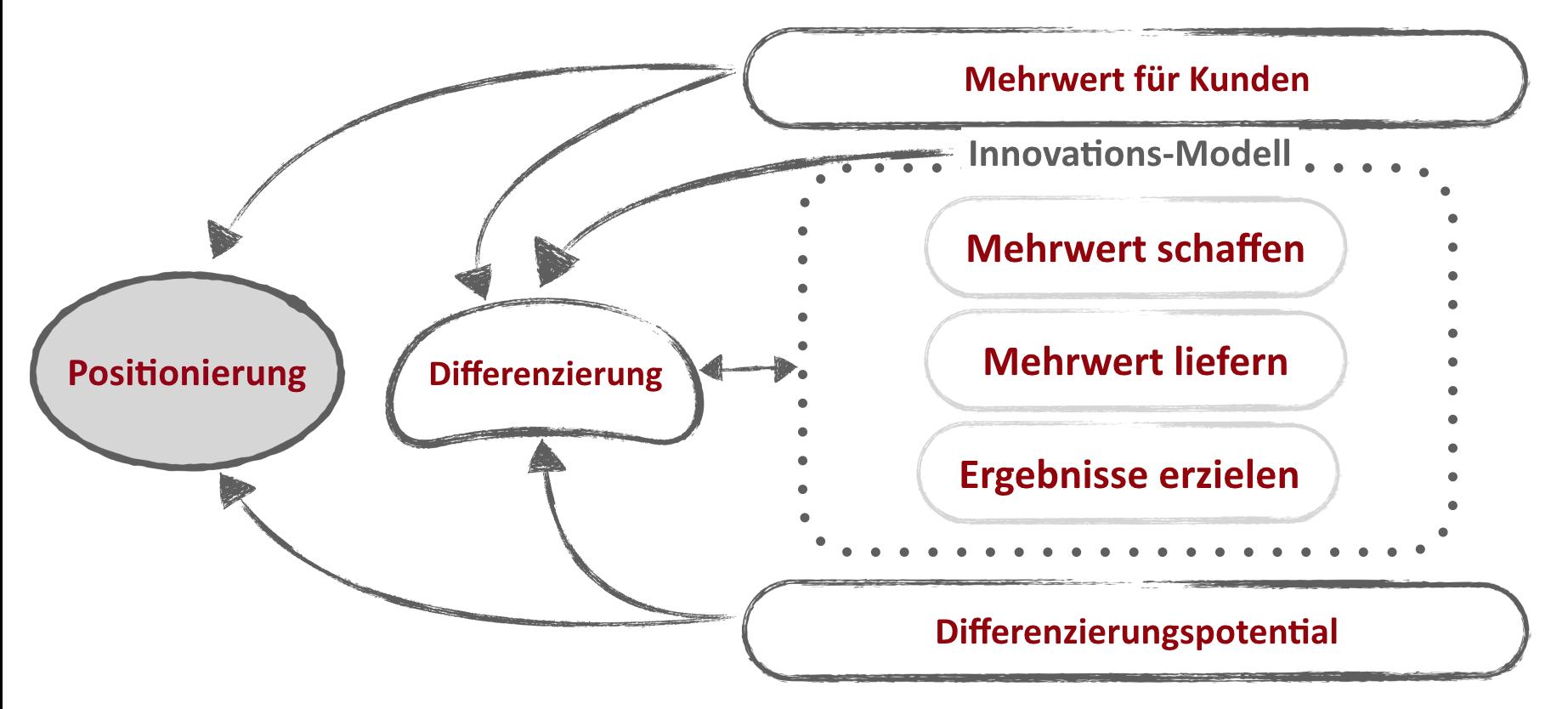 Geschäftsmodell - Positionierung - Lorenz Wied