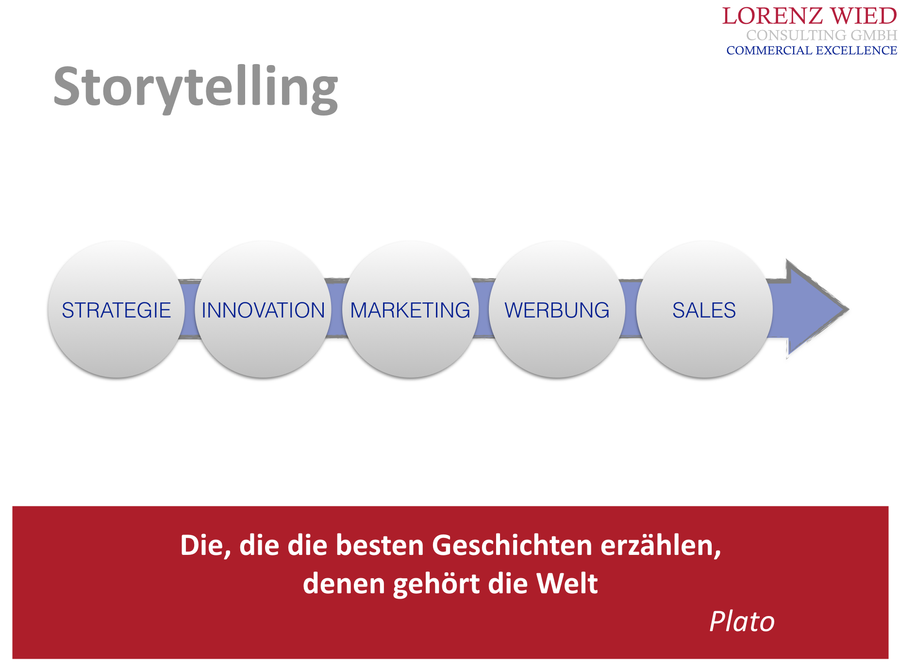 Storytelling - Positioning - Mag. Lorenz Wied MBA - Linz